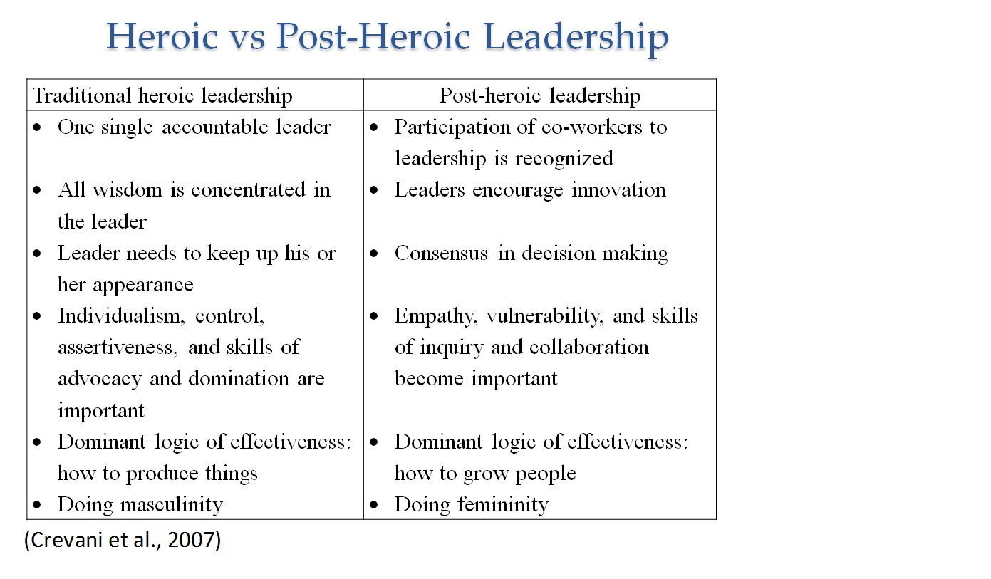 post heroic leadership There's a dark side to heroic leadership, and it's haunting a dark side to heroic more room for the heroic leader we may be becoming post.