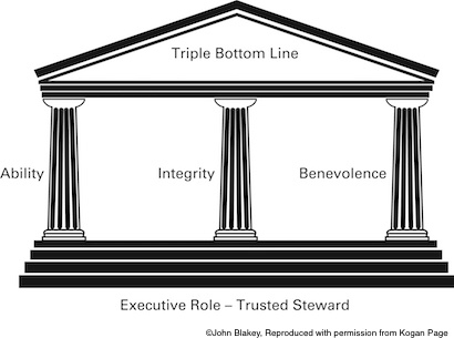 Three pillars - Ability Integrity Benevolence