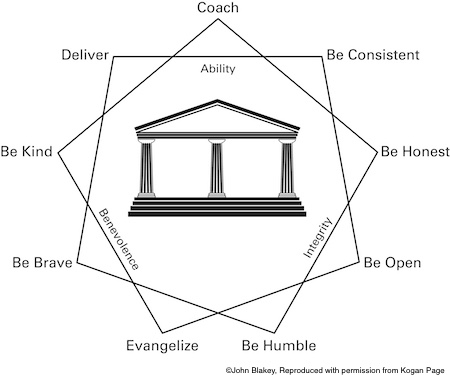 nine habits model of trust